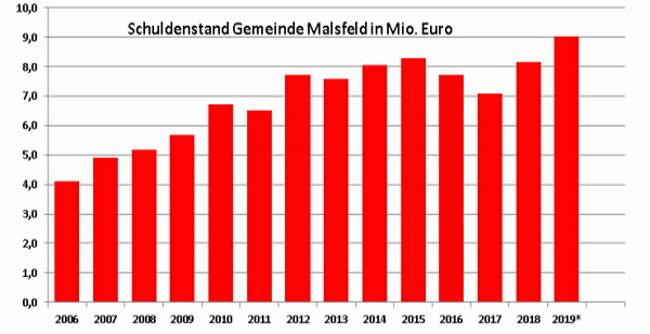 schulden-gemeinde-malsfeld